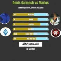 Denis Garmash vs Marlos h2h player stats