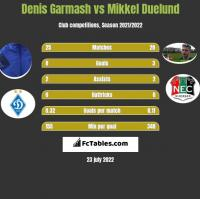 Denis Garmash vs Mikkel Duelund h2h player stats