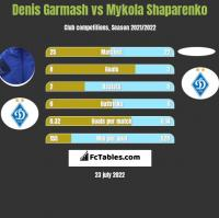 Denis Garmash vs Mykola Shaparenko h2h player stats