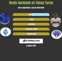 Denis Garmash vs Tunay Torun h2h player stats