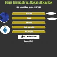 Denis Garmasz vs Atakan Akkaynak h2h player stats