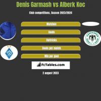Denis Garmash vs Alberk Koc h2h player stats