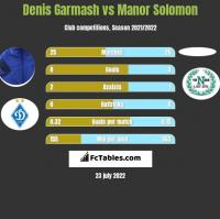 Denis Garmash vs Manor Solomon h2h player stats
