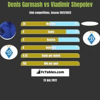 Denis Garmash vs Vladimir Shepelev h2h player stats