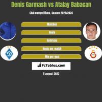 Denis Garmasz vs Atalay Babacan h2h player stats