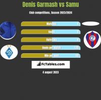 Denis Garmash vs Samu h2h player stats