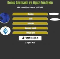 Denis Garmash vs Oguz Guctekin h2h player stats