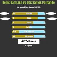 Denis Garmash vs Dos Santos Fernando h2h player stats