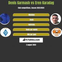 Denis Garmasz vs Eren Karadag h2h player stats