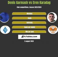 Denis Garmash vs Eren Karadag h2h player stats
