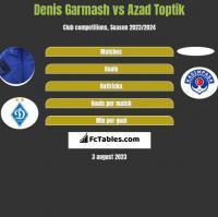 Denis Garmash vs Azad Toptik h2h player stats