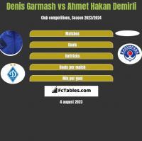 Denis Garmash vs Ahmet Hakan Demirli h2h player stats