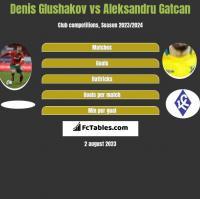 Denis Glushakov vs Aleksandru Gatcan h2h player stats
