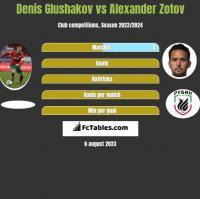 Denis Glushakov vs Alexander Zotov h2h player stats