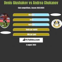 Denis Glushakov vs Andrea Chukanov h2h player stats