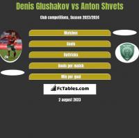 Denis Glushakov vs Anton Shvets h2h player stats