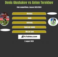 Denis Glushakov vs Anton Terekhov h2h player stats