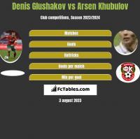 Denis Glushakov vs Arsen Khubulov h2h player stats