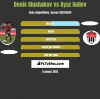 Denis Glushakov vs Ayaz Guliev h2h player stats