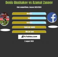 Denis Głuszakow vs Azamat Zaseev h2h player stats