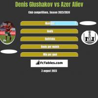 Denis Głuszakow vs Azer Aliev h2h player stats