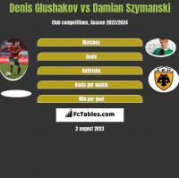 Denis Głuszakow vs Damian Szymański h2h player stats