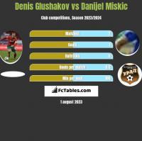 Denis Glushakov vs Danijel Miskic h2h player stats