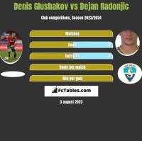 Denis Glushakov vs Dejan Radonjic h2h player stats