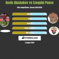 Denis Glushakov vs Ezequiel Ponce h2h player stats