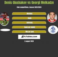 Denis Glushakov vs Georgi Melkadze h2h player stats