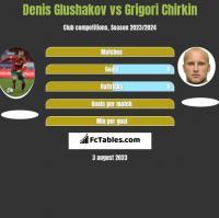Denis Glushakov vs Grigori Chirkin h2h player stats