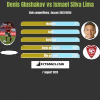 Denis Glushakov vs Ismael Silva Lima h2h player stats