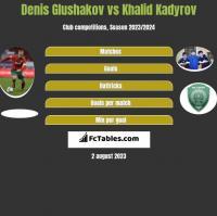 Denis Glushakov vs Khalid Kadyrov h2h player stats