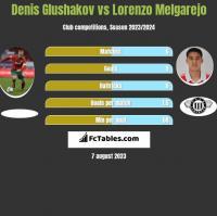 Denis Glushakov vs Lorenzo Melgarejo h2h player stats