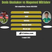 Denis Glushakov vs Magomed Mitrishev h2h player stats