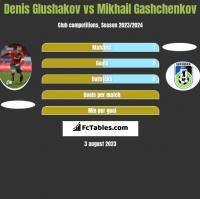 Denis Głuszakow vs Mikhail Gashchenkov h2h player stats