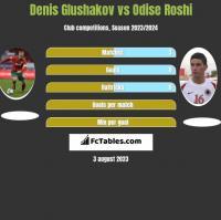 Denis Glushakov vs Odise Roshi h2h player stats