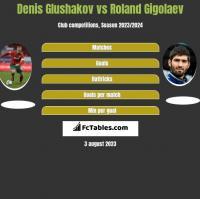 Denis Głuszakow vs Roland Gigołajew h2h player stats