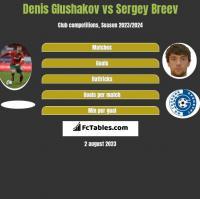 Denis Glushakov vs Sergey Breev h2h player stats