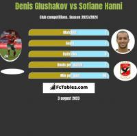 Denis Glushakov vs Sofiane Hanni h2h player stats