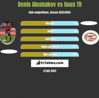 Denis Glushakov vs Guus Til h2h player stats