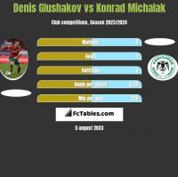 Denis Głuszakow vs Konrad Michalak h2h player stats