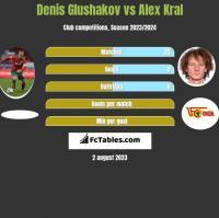 Denis Glushakov vs Alex Kral h2h player stats