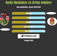 Denis Głuszakow vs Artem Golubev h2h player stats