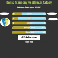Denis Granecny vs Aleksei Tataev h2h player stats