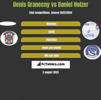 Denis Granecny vs Daniel Holzer h2h player stats