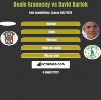 Denis Granecny vs David Bartek h2h player stats