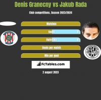 Denis Granecny vs Jakub Rada h2h player stats