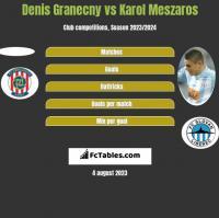 Denis Granecny vs Karol Meszaros h2h player stats