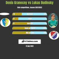 Denis Granecny vs Lukas Budinsky h2h player stats